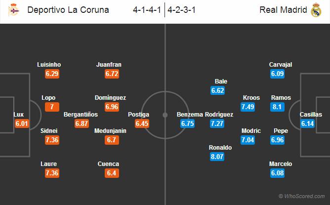 ترکیب رئال مادرید مقابل دیپورتیوو