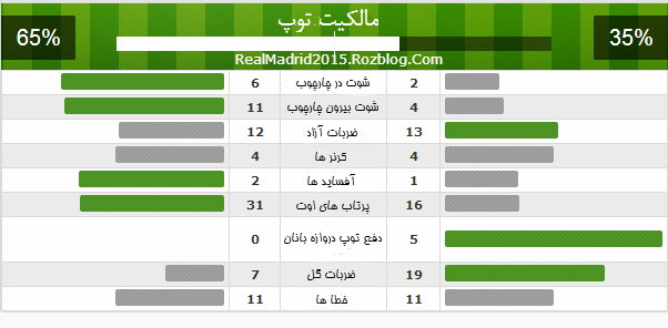 آمار بازی رئال مادرید و اتلتیکو مادرید