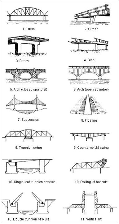 Common bridge types