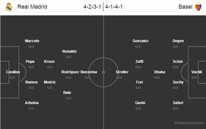 ترکیب رئال مادرید مقابل بازل