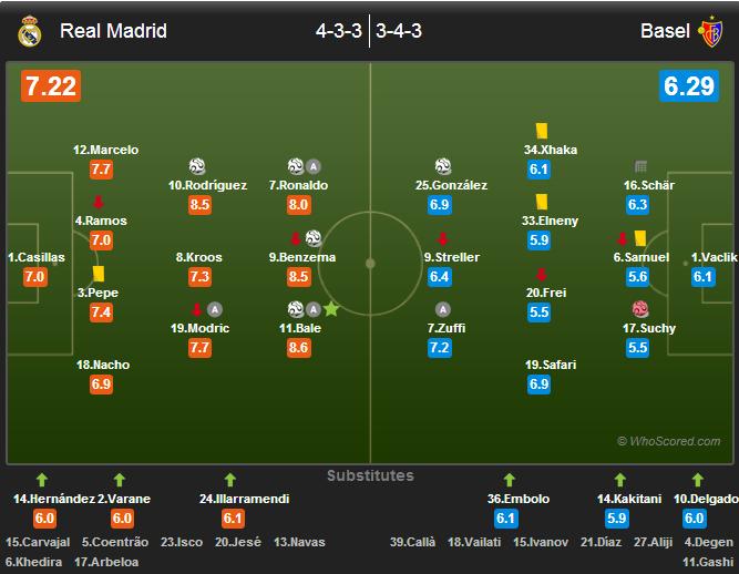 ترکیب رئال مادرید و بازل