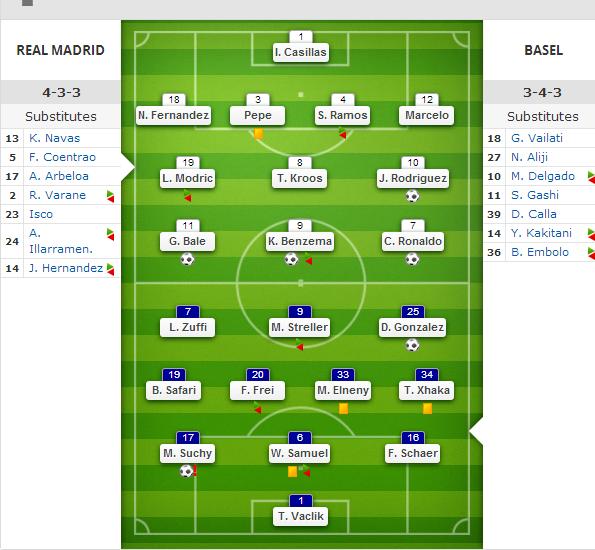 ترکیب رئال مادرید 5 بازل 1