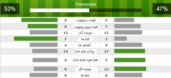 آمار بازی رئال مادرید و بازل