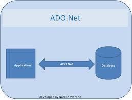 آموزش جامع دستورات ADO.NET