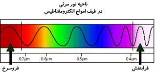 طيف امواج الكترومغناطيس