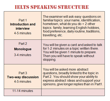 IELTS Speaking Course for bank 7 کلاس اسپیکینگ آیلتس برای نمره
