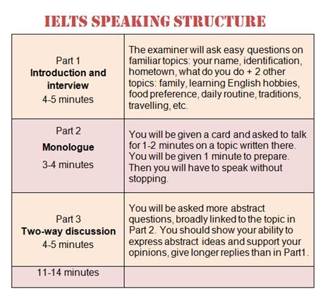 IELTS Speaking Course for bank 7 کلاس اسپیکینگ آیلتس برای نمره