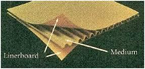 طرح توجیهی کاغذ سه لایه فلوت لاینر-تولید کارتن های بسته بندی