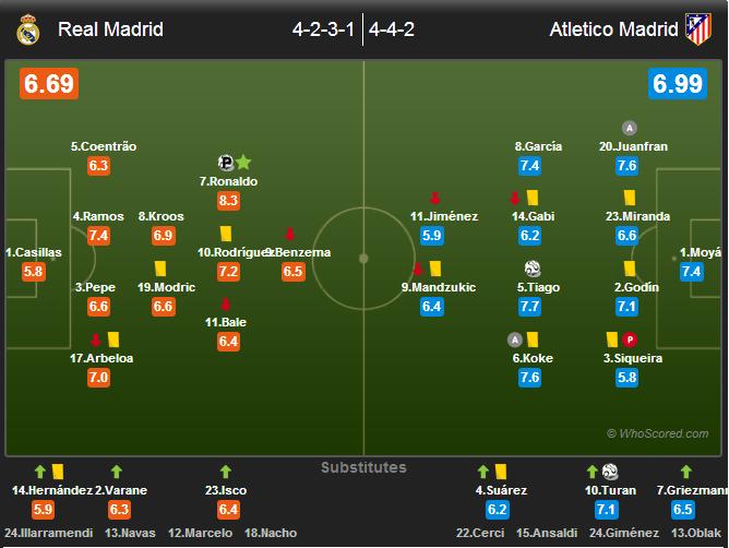 ترکیب رئال مادرید و اتلتیکو مادرید