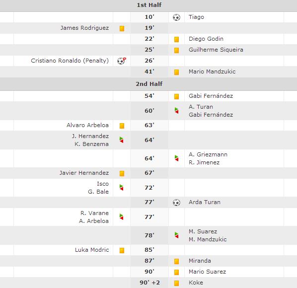 گزارش بازی رئال مادرید و اتلتیکو مادرید
