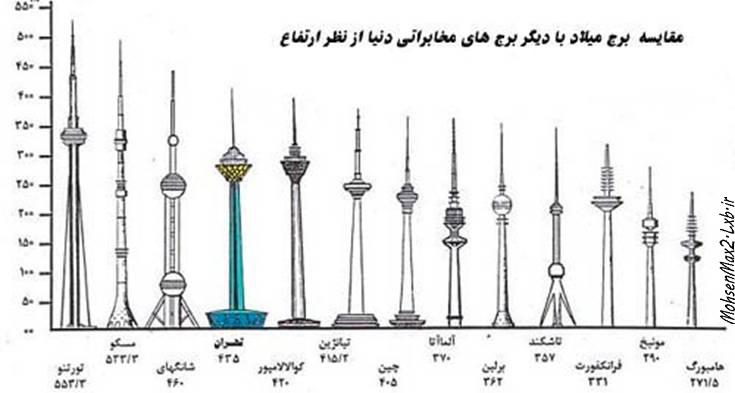 مقایسه برج میلاد با دیگر برجهای مخابراتی جهان
